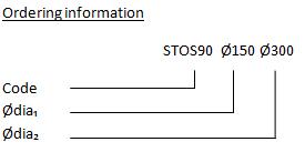 STOS-90-deg-diagram
